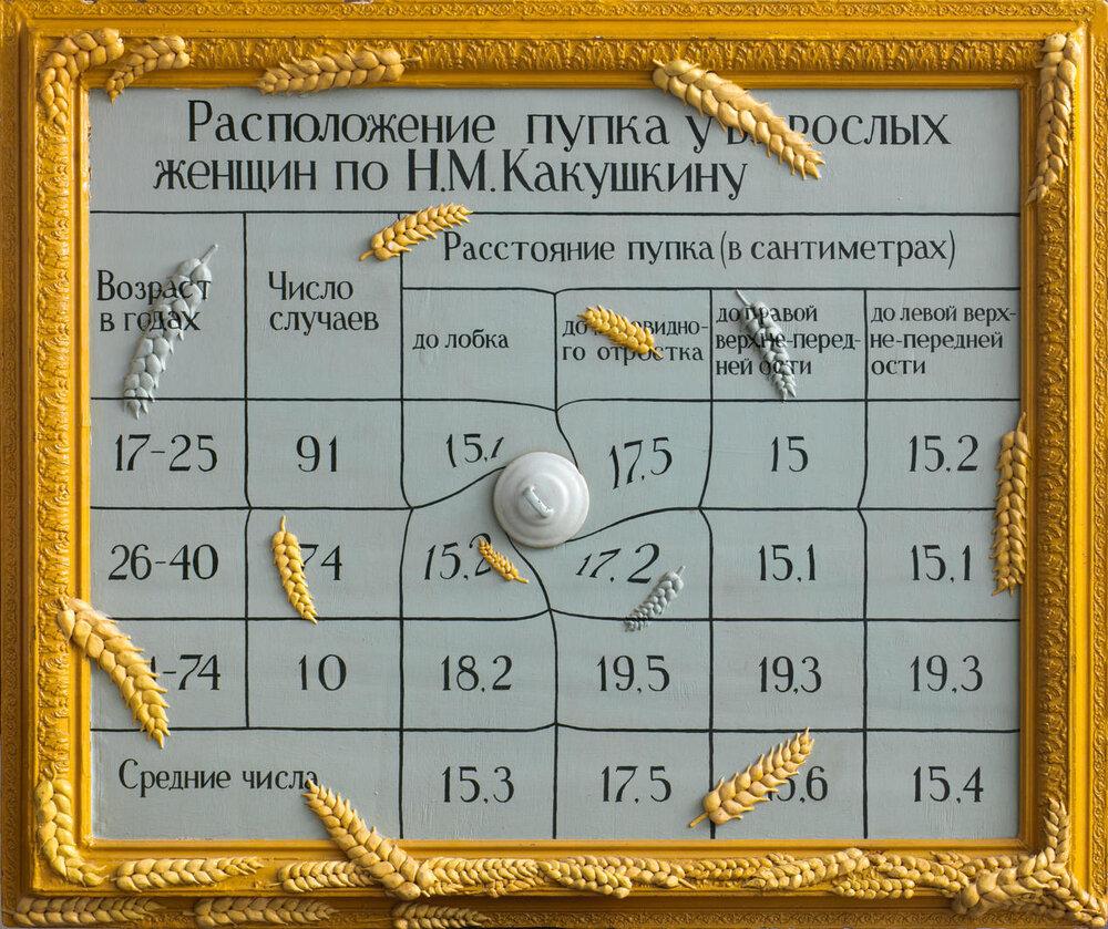 Группа «Перцы» Расположение пупка, 1991-1992, Из коллекции Игоря Маркина, изображение — vladey.net