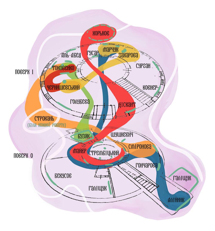 Схема зв'язків. Ілюстрація Валерії Дегтярьової