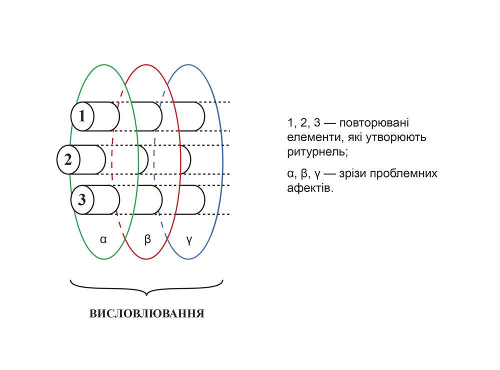 Діаграма, на якій зображено місце ритурнелі у афективному вимірі висловлювання. Дизайн — Настя Теор