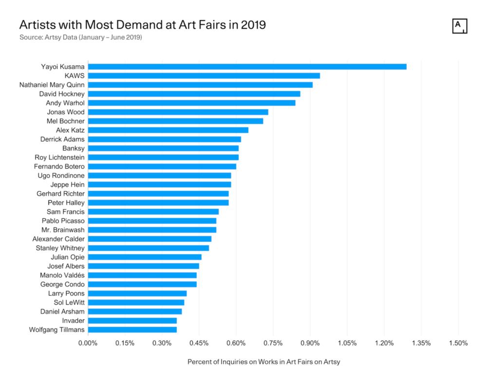 Рейтинг найпопулярніших художників. Світлина: artsy.net